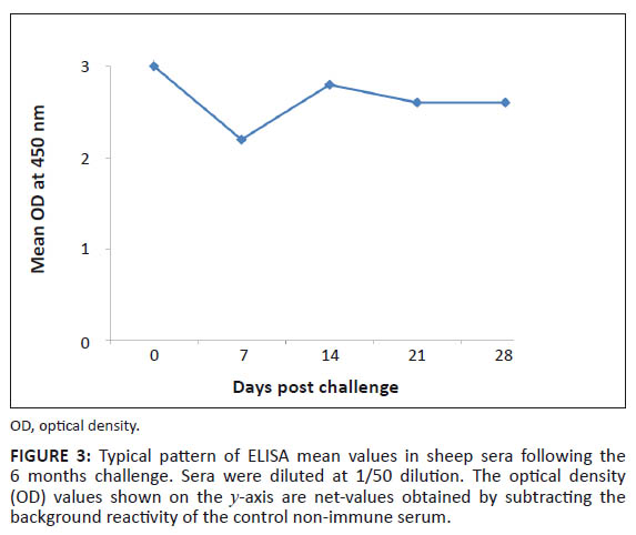 In Sheep Sera Following The 6 Months Challenge Sera Were Diluted At 1 50 Dilution The Optical Density Od Values Shown On The Y Axis Are Net Values